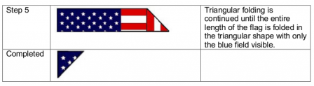 Correct method for properly folding an American flag